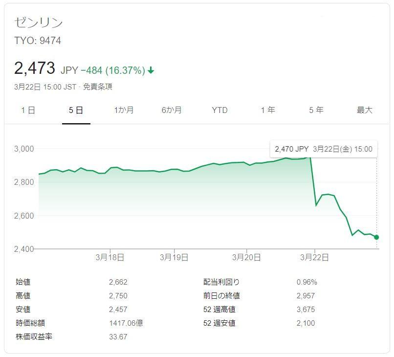 ZENRIN株価ストップ安