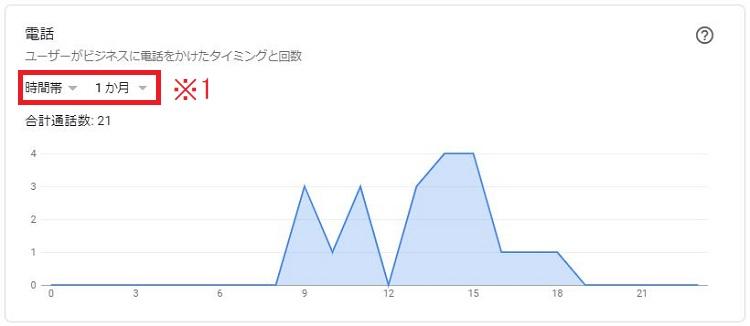 Googleマイビジネス電話数時間帯