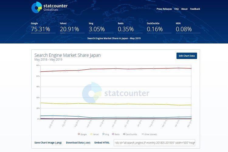 statcounter GlobalsStarデータ